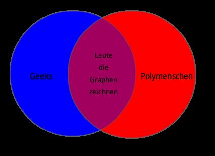 Ven Diagramm